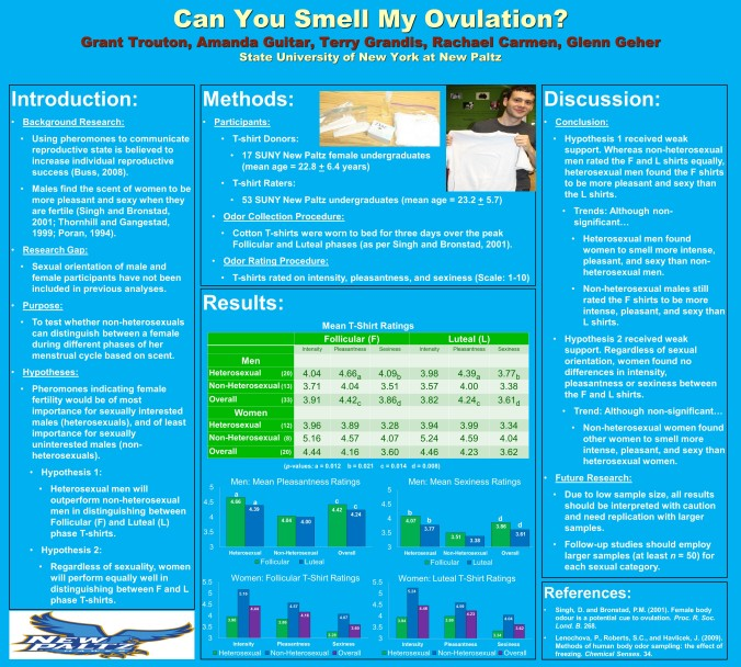 Male Sexual Orientation and the Ability to Detect Female Ovulation via Olfaction